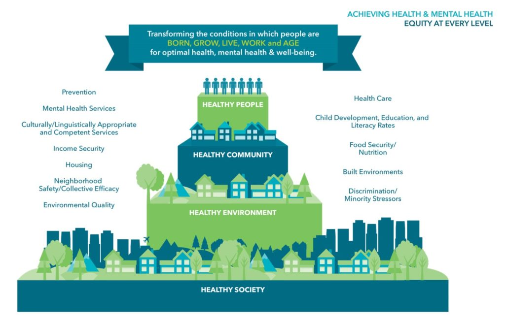Social Determinants of Health Blog – AfAHC